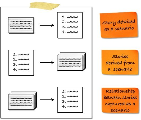 3 options for combining scenarios and user stories Agile and - user story template