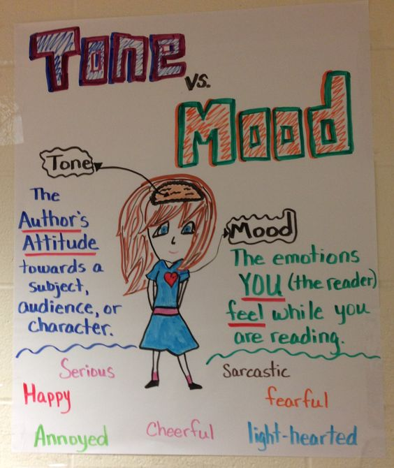 Tone & Mood anchor chart: