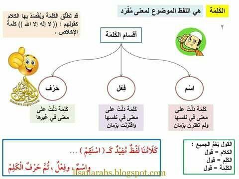 أقسام الكلمة ص02 Learn Arabic Language Teach Arabic Internet Archive