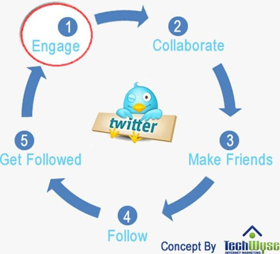 Conversation Tips Using #Twitter Search