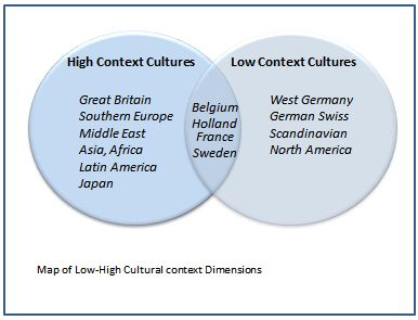 low context sweden Hofstede's cultural dimensions power distance index (high versus low) whereas sweden has the lowest measured value of five.