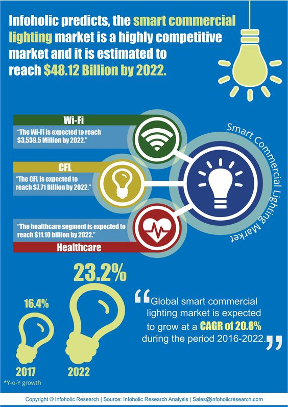 The Smart Commercial Lighting market is a multi-billion market and is expected to grow at a CAGR of 20.8% during the forecast period 2016–2022.. Few of the smart lighting lamps available today are Bluetooth enabled Compact Fluorescent Lights (CFL), Wi-Fi enabled Light-Emitting Diode (LED) and ZigBee enabled lighting systems.
