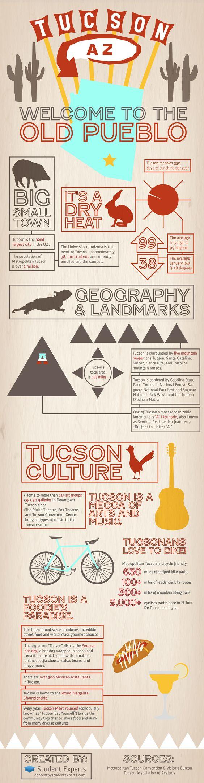 Tucson-AZ-Statistics-Infographic-Student-Experts