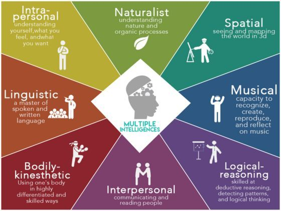 The theory of multiple intelligences, developed by Dr. Howard