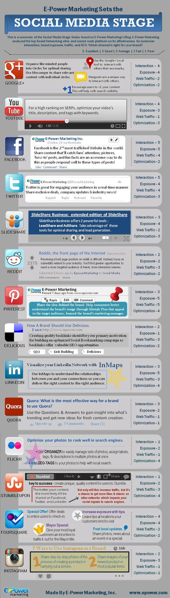 Effectiveness Comparison Of Top #SocialMedia Networks #Infographic