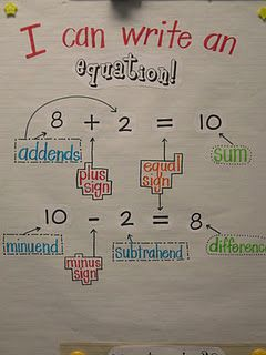 Equations anchor chart