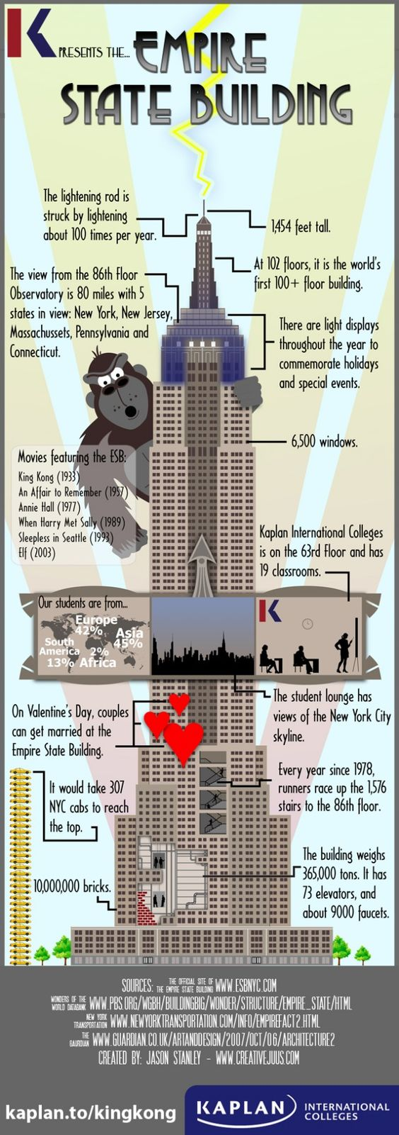 [Infographic] Những con số của Tòa tháp Empire State Building