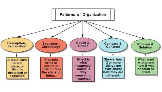 Patterns Of Organization Literacy Problem And Solution