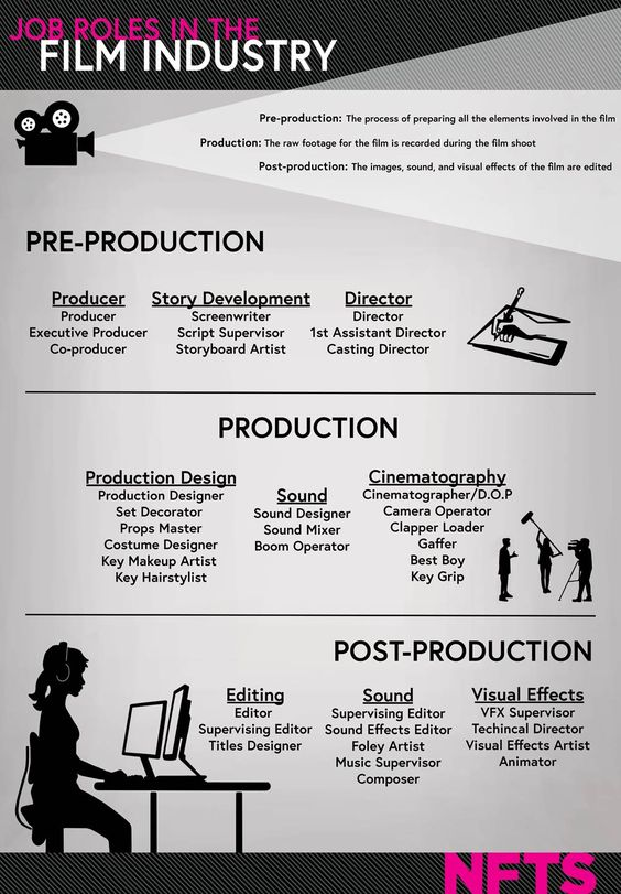 Infographic from NFTS/BFI MOOC on FutureLearn - job roles in the film industry; pre-production- the process of preparing all the elements involved in the film; production- the raw footage for the film is recorded during the film shoot; post-production- the images, sound and visual effects of the film are edited.