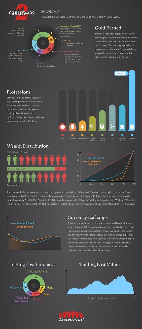 Guild Wars 2 Economics Infographic