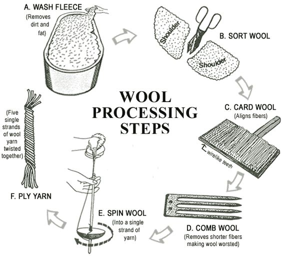 wool  spinning and labor on pinterest