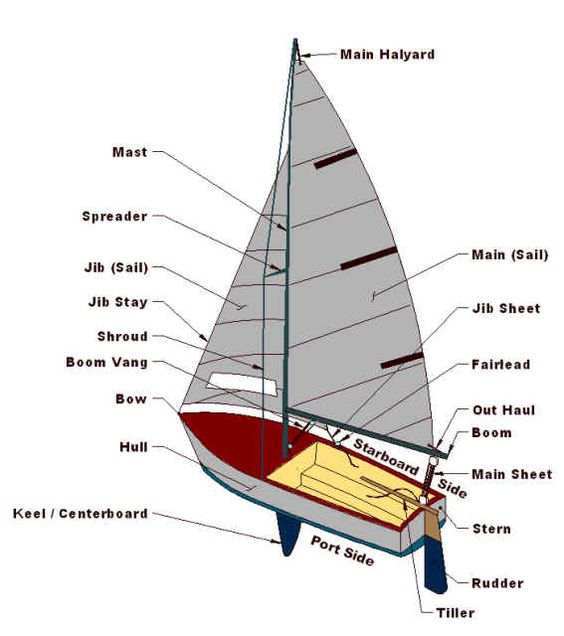 sailboats sailing and the all on pinterest : sailboat parts diagram - findchart.co