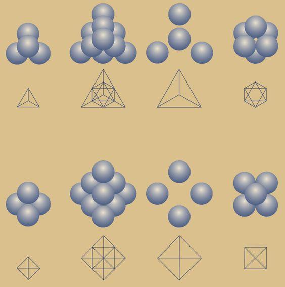 Fraktales Tetraeder, Darstellung als Kugelpackung und als Kristallgitter in den zwei wichtigsten Symmetrieansichten, dreieckig (Eckenansicht) und quadratisch (Kantenansicht)