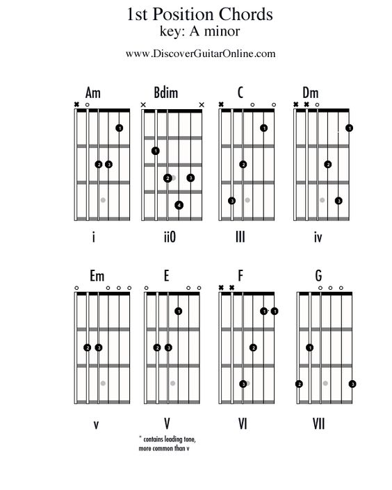 Guitar guitar chords a minor : A minor, Guitar online and To play on Pinterest