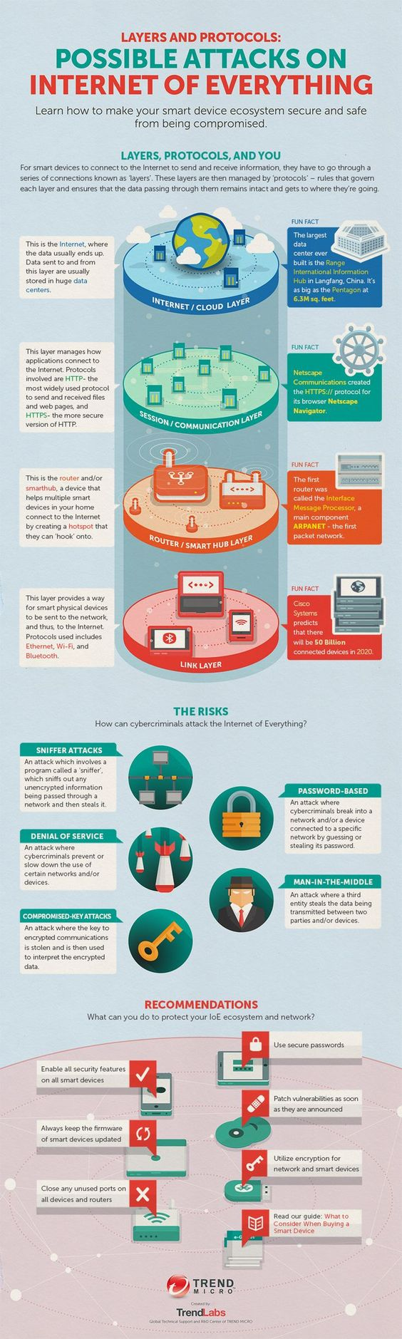 An Internet of Things (IoT) Infographic liked by #Fabacus >Possible Attacks on The Internet of Everything Infographic