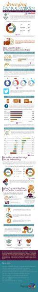 Werbung via Social Media? Im B2B ein Muss [Infografik]; #socialmedia #advertising @JomerGregorio