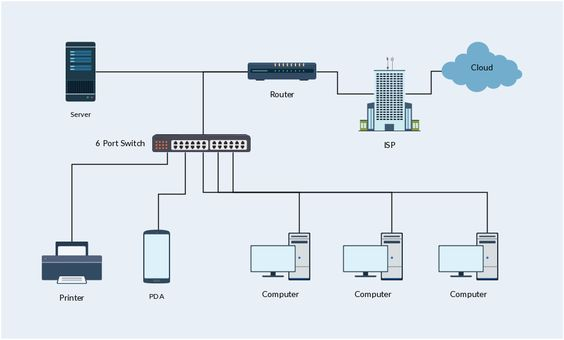 A Basic Home Network Which We Can See In Our DayToDay Life