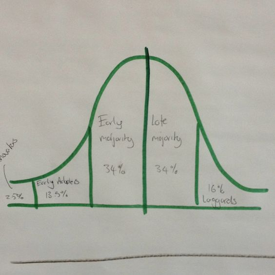 Law of diffusion of innovation