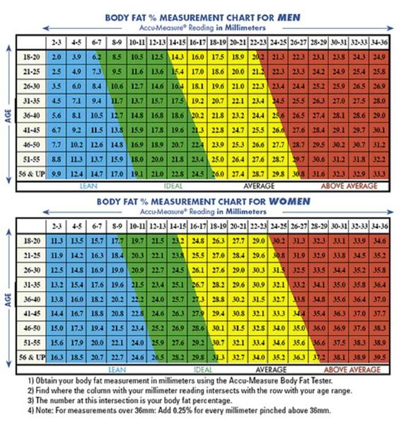 jackson-and-pollock-body-fat-percentage-chart | Keto | Pinterest ...