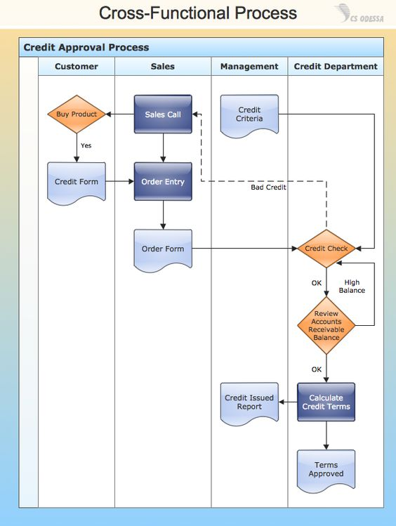 ConceptDraw Samples | Business Processes U2014 Flow Charts
