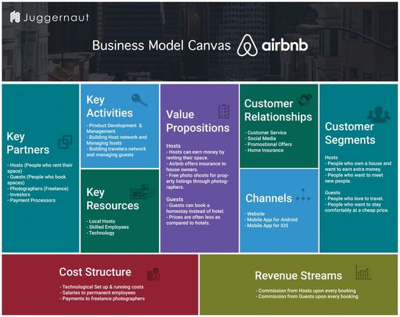 Airbnb Business Model canvas. Know how Airbnb works. Know the revenue model and detailed business model of Airbnb.