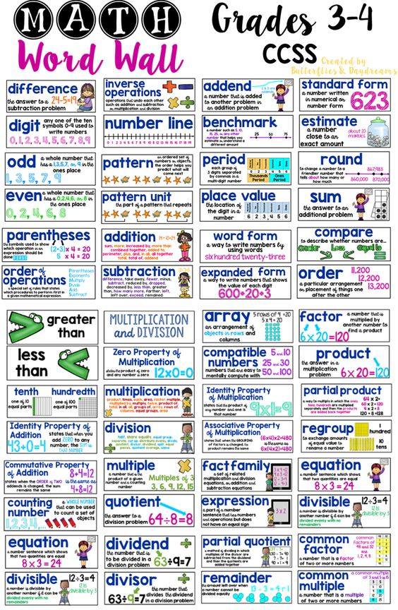 Math Word Wall for Grades 3-4  Vocabulary & Visual Elements Common Core Aligned