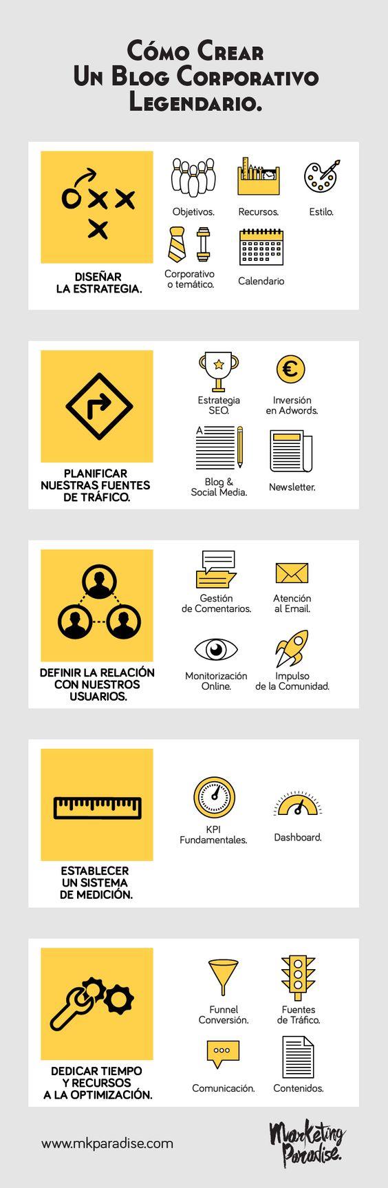 Cómo crear un Blog corporativo legendario #infografia #infographic #socialmedia