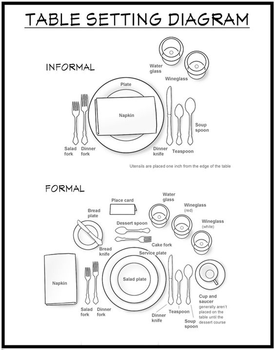 basic place setting diagram how to set a table - diagram show an informal table ... #10