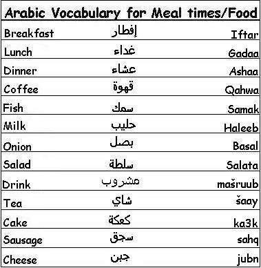 Arabic vocabulary words for meal times and food learn for Arabic cuisine names