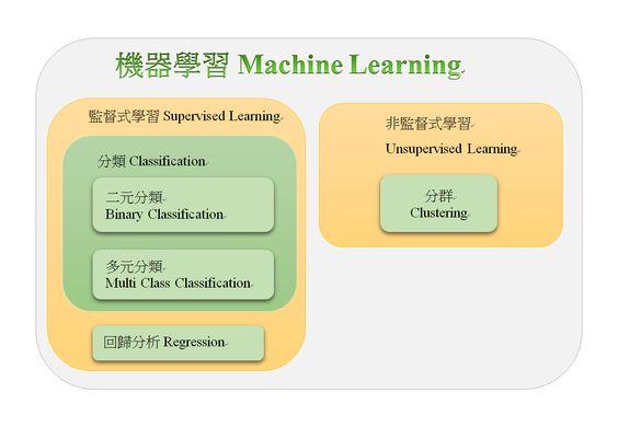 機器學習(Machine Learning) 介紹 | Hadoop+Spark大數據巨量分析與機器學習整合開發實戰