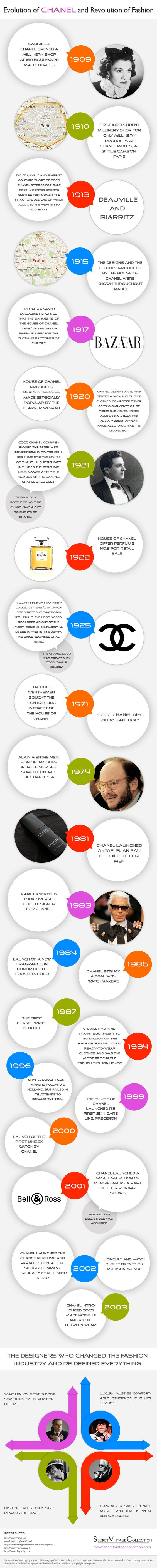 Evolution of Channel and Revolution of Fashion #infographic #Fashion #History