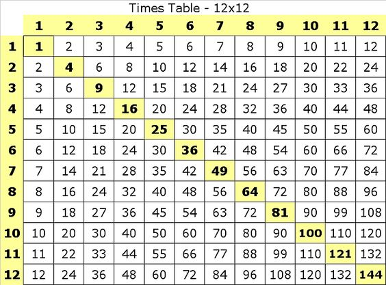 Common Worksheets multiplication table by 4 : Skip Counting Songs for Multiplication and Division Facts | Fifth ...