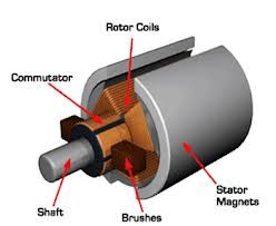 Electric motor, Motors and Electric on Pinterest