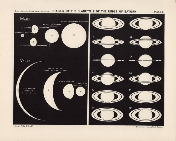 1910 saturn's rings and planet phases print original antique celestial astronomy print