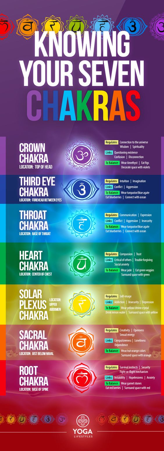 What Chakras Are: