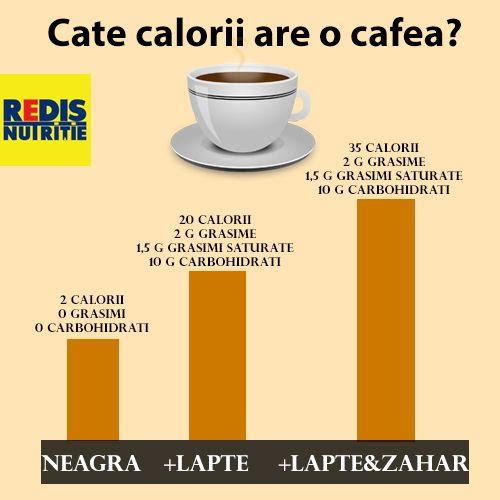 cafea sănătoasă de slăbire)