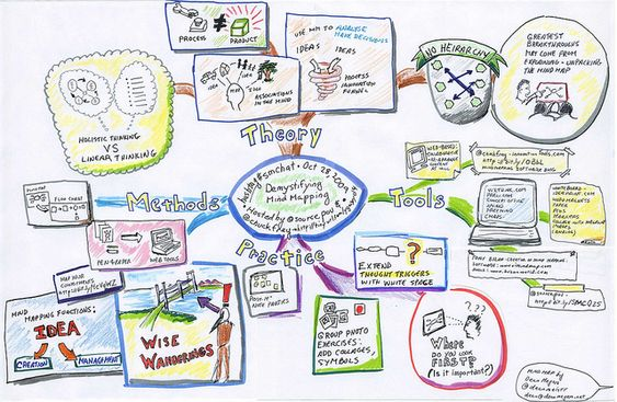 mindmapping-mind-map-cours-lecons-revisions