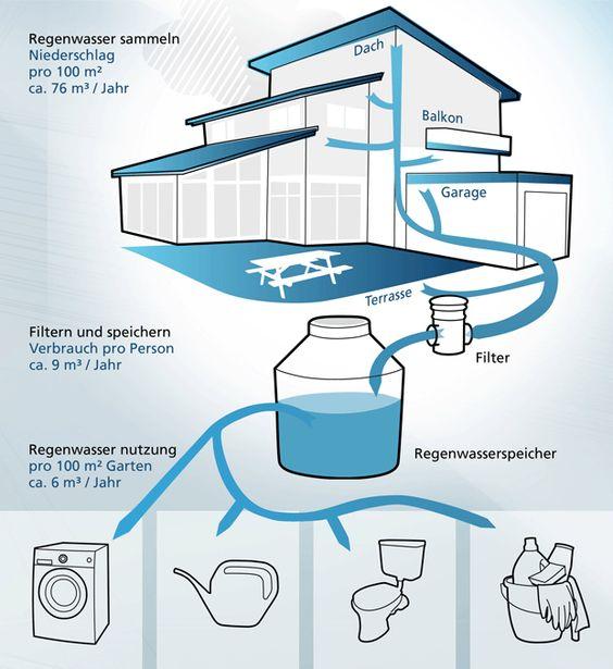 captacion de agua de lluvia para uso domestico - Buscar con Google