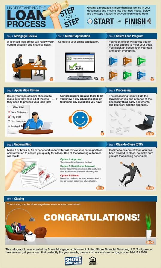 The Mortgage Loan Process Step By Step Infographic Mortgageloans Mortgage Loans Officer In 2020 Mortgage Process Mortgage Loans Paying Off Credit Cards