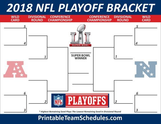 image regarding Nfl Playoff Bracket Printable identified as 2018 NFL Playoff Bracket Printable Template Playoffs Nfl
