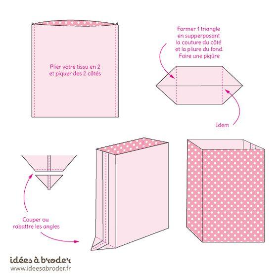 tuto lunch bag id couture tutos pinterest sacs fils et bo tes. Black Bedroom Furniture Sets. Home Design Ideas
