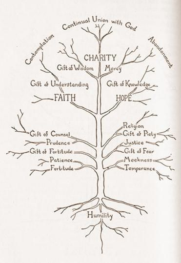 pride root of all sin - Google Search