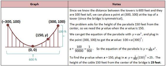 Bridge Parabola Problem  Math    Math Free Math And