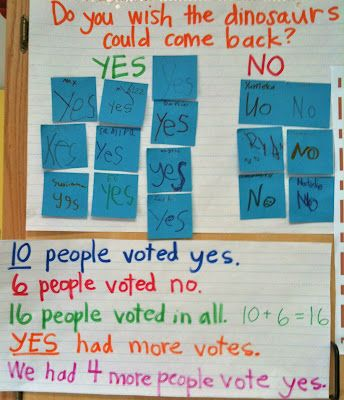 """Our votes after reading the book """"If the Dinosaurs Came Back"""""""