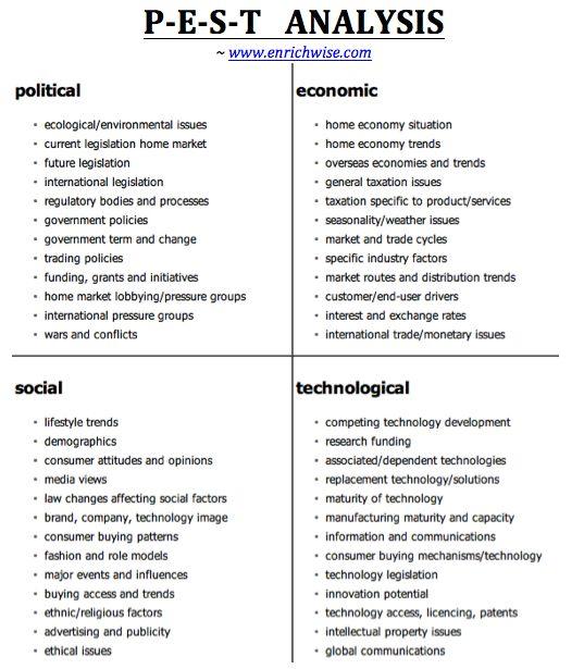 pest analysis, strategy, management, swot, framework, business - sample pest analysis