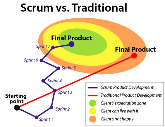 Scrum vs traditional lean startup pinterest for Agile scrum kanban waterfall