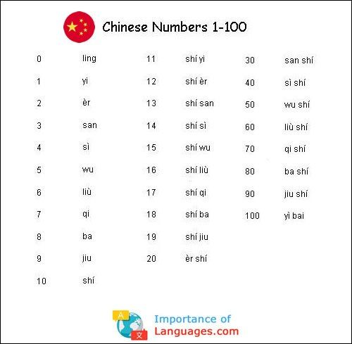 Chinese Numbers 1 To 100 Chinese Language Learning Learn Chinese Chinese Language Writing