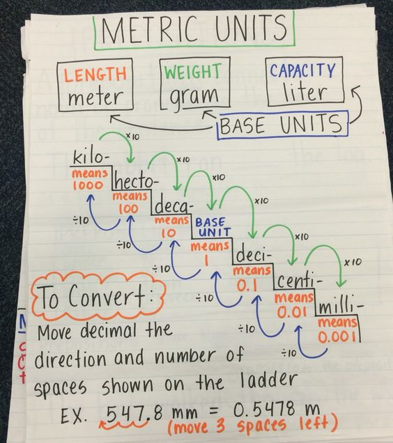 converting metric units of measurement anchor chart measurement pinterest units of. Black Bedroom Furniture Sets. Home Design Ideas