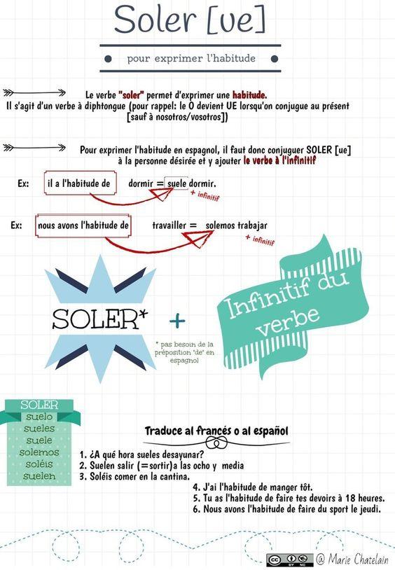 Voici un document pour comprendre comment s'exprime l'habitude en espagnol Et les exercices pour s'entraîner: Exercice 1 Exercice 2