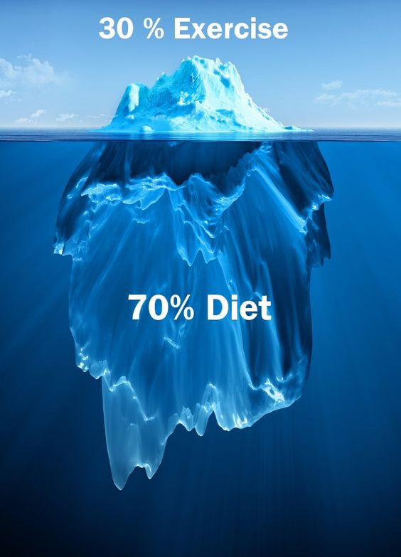 Fitness is 70% diet and 30% exercise, which means that eating healthy is more important than doing thousands of sit-ups. Remember, you can't out-train a bad diet.: